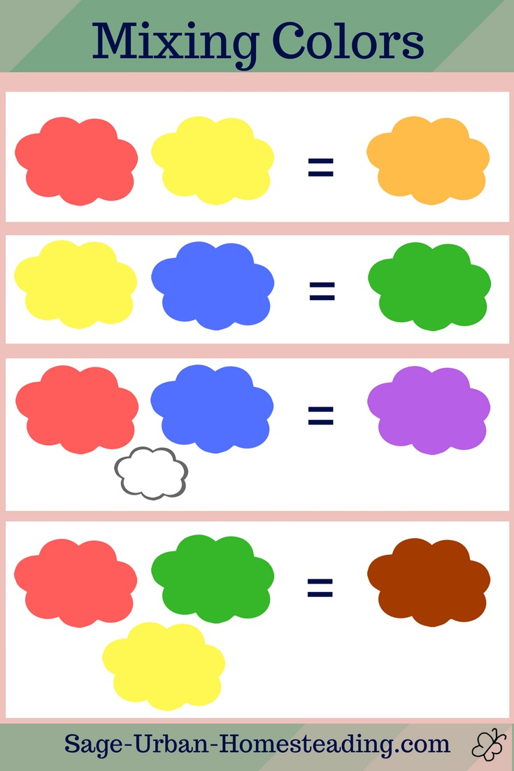 formulas for mixing paints